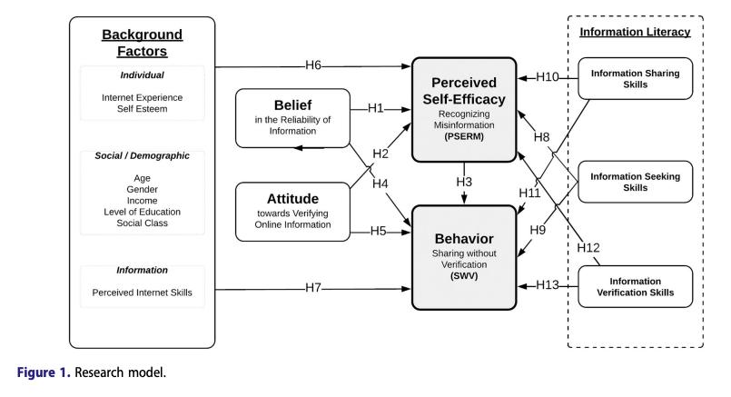 Khan_reasoned_action_information_literacy_model